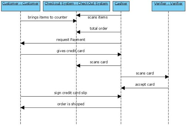 UML Diagrams Book Store Programs and Notes for MCA - checkout a book