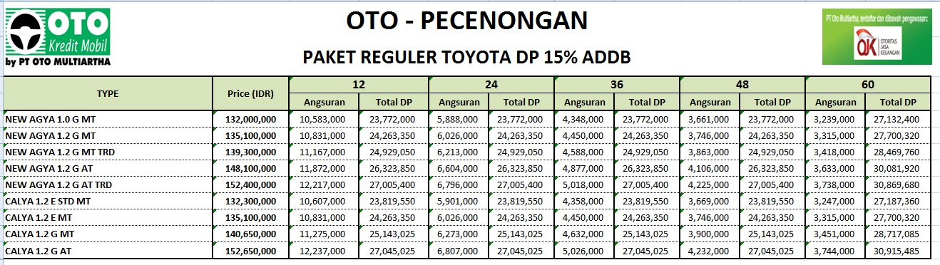 Kredit Toyota Agya Promo Akhir Tahun 2017