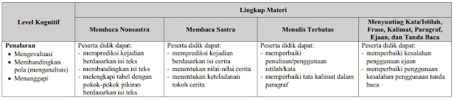 Kisi-Kisi USBN SD-MI Bahasa Indonesia Tahun Pelajaran 2018/2019 KTSP-K13, https://riviewfile.blogspot.com/