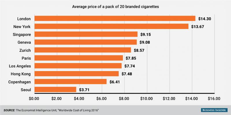 kaji selidik yang dijalankan oleh deutsche bank pada tahun 2017 berikut merupakan 10 negara mencatatkan harga rokok paling tinggi di dunia