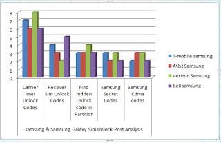 T-Mobile Unlock Infographics