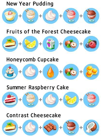 My Cafe Recipe Raspberry Summer Cake