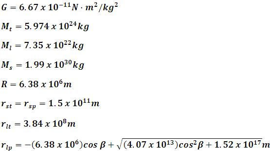 Masa de la tierra, la luna y el sol en kilogramos, y valor de la constante universal de gravedad