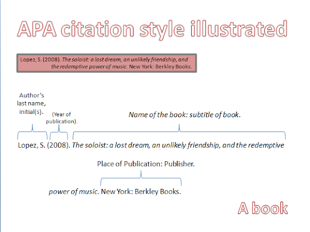 Bibliography Definition, Format and Examples