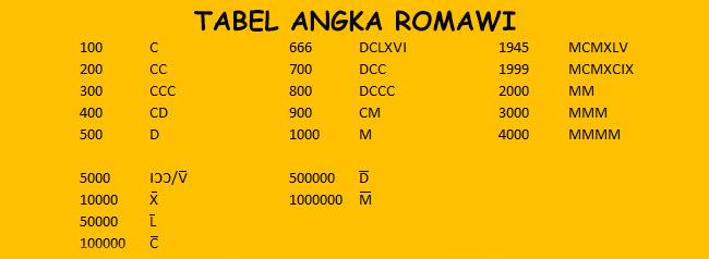 Angka Romawi 1-1000000