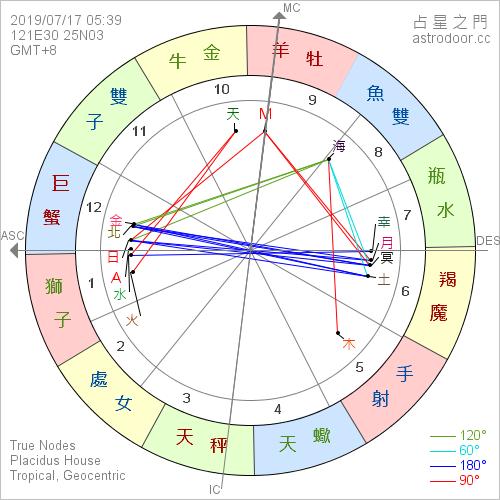 2019年7月17日 05:39 月偏食  滿月:太陽在巨蟹座 24°、月亮在魔羯座 24°
