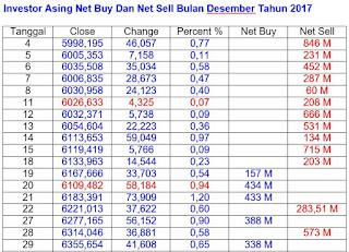 Net Buy Net Sell Des 2017