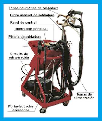 Elementos soldadura por puntos de resistencia - Equipo soldadura electrica ...