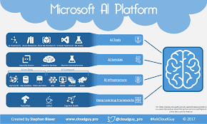 Azure Machine Learning platform