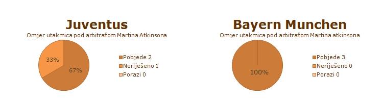 Statistika Juventusa i Bayern Munchena u ranijim utakmicama pod arbitražom Martina Atkinsona