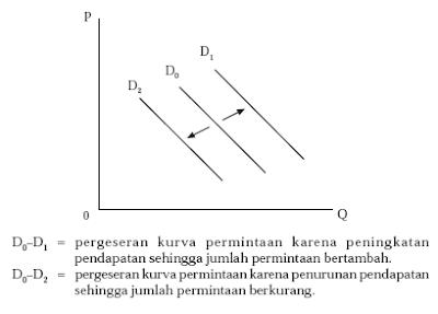 Pengertian Rumus dan Contoh Hukum Permintaan 4