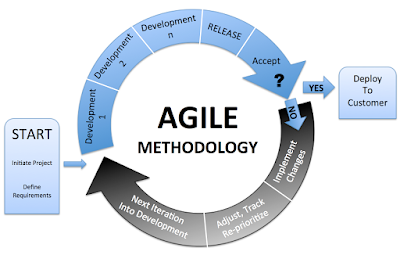 courses to learn Agile online
