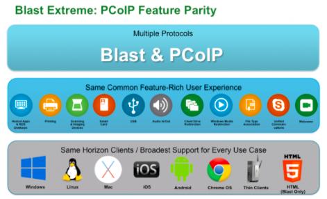 Virtual Maestro: Horizon View 7 X: VMware Blast Extreme protocol