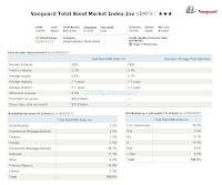 Vanguard Total Bond Market Index Fund (VBMFX)