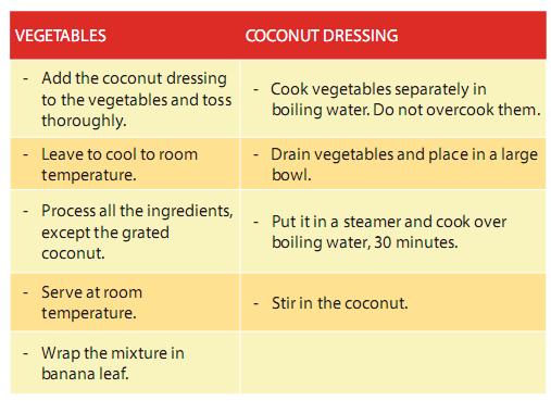 Tugas ini berdasarkan penulis cukup kompleks dan mestinya harus dikerjakan secara kelompok Teks Procedure How to make Spicy Coconut Salad Urap