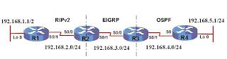 Redistribute RIP Ver2 vs OSPF vs EIGRP 2