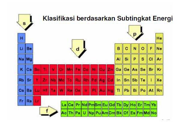 Sistem periodik unsur vina rosalina sejauh ini perkembangan dalam penatanan separuh unsur unsur sudah masuk akal unsur unsur ini menyangkut unsur terluar yang hanya terdiri atas urtaz Gallery