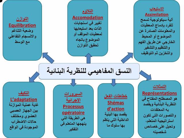 النظرية الجشطلتية pdf