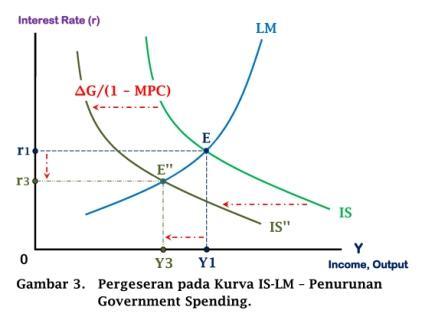 Pergeseran pada Kurva IS-LM - Penurunan Government Spending - www.ajarekonomi.com