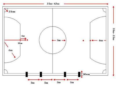 Futsal : Pengertian, Sejarah, Ukuran Lapang beserta perlengkapannya