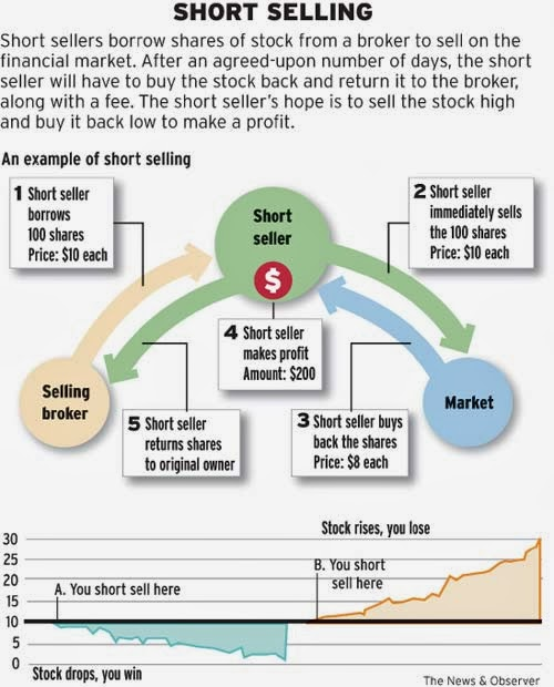Short Selling or Short Trading - dummies