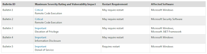 Microsoft February Patch Tuesday : Two critical and Three Important Security Updates