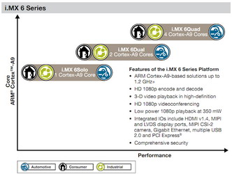 Freescale i.MX 6 quad core Cortex A9 announced, offering hardware support for VP8 codec