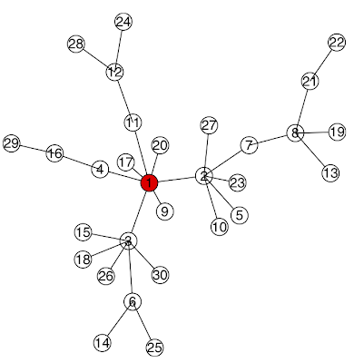 Basic network analysis and visualization with igraph