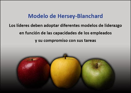 Modelo de Liderazgo Situacional de Hersey-Blanchard