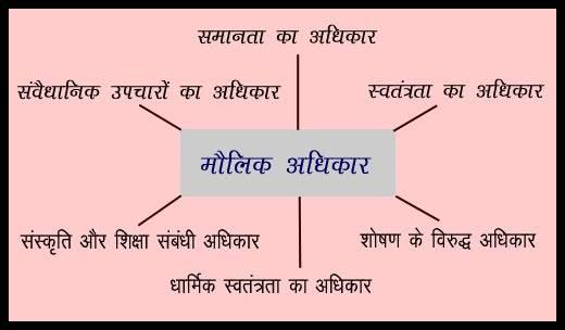 मौलिक अधिकार Fundamental Rights