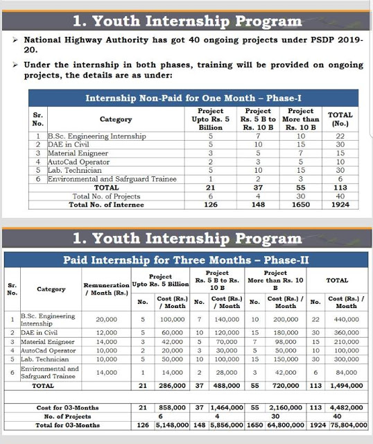 National Highway Authority Internship 2019 NHA Paid Internship Program 2019 for 12,000 Youngsters NHA Internship Program 2019 | National Highway Authority Intern 2019 nha internship 2019 nespak internship program 2019 dae civil internship lahore social internship 2019 karachi june july internship internship for pakistani students nha noc nha circular internships bscs internship internships pakistan internship 2019 nha islamabad office nha inspector jobs NHA Internship 2019 Application Form Download 12000+ National Highway Authority (NHA) Internship Training summer internship program 2019 summer internships 2019 lahore summer internships 2019 islamabad internship july 2019 internship vacancies 2019 jobs internship opportunities wapda internship 2019 govt internships 2019