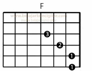 gambar Belajar kunci gitar F