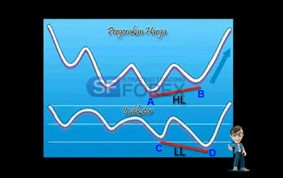 Strategi Forex Trading