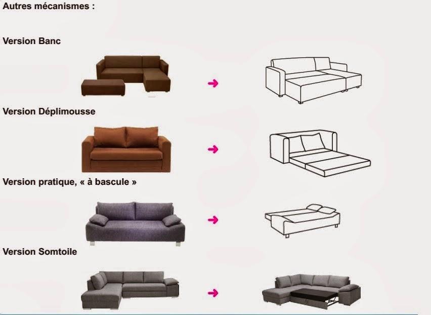 canap s convertible m canisme les canap s au monde. Black Bedroom Furniture Sets. Home Design Ideas