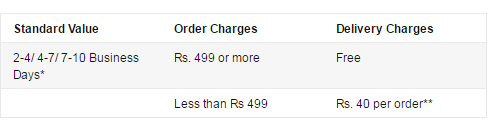 Amazon delivery charges