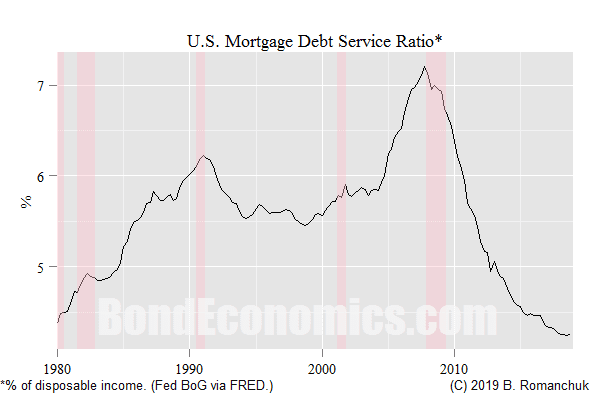 Chart: U.S. Household Mortgage Service Burden