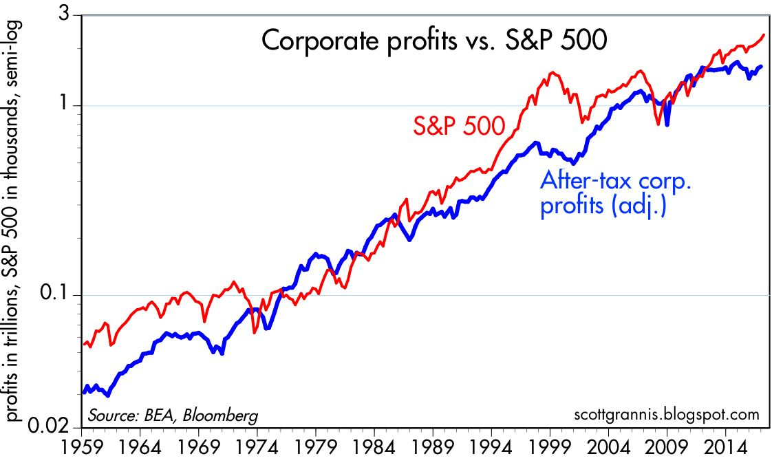 Calafia Beach Pundit Corporate Profits And Equity Valuation