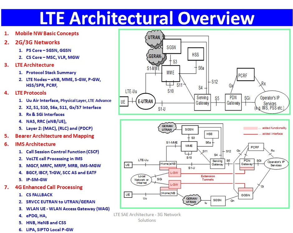 4g lte networks modulation technique cell planning for 5g network architecture