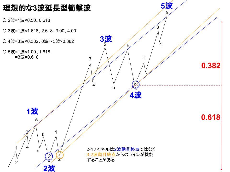 理想的な3波延長型衝撃波の2-4チャネル画像