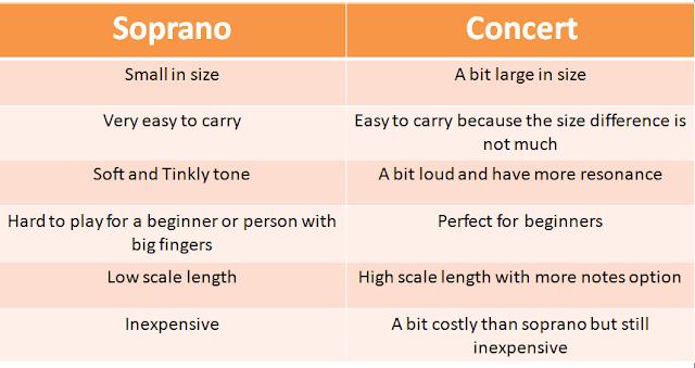 soprano vs concert ukulele