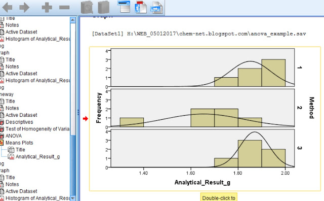 Histograms of the frequencies of the results of the variable Analytical_Result_g vs. values of the dependent variable Analytical_Result_g for the three methods used