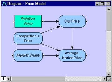 Gambar 4 Submodel Harga Analitika