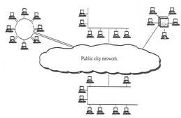 إتصالات البيانات والشبكات