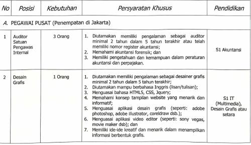 Rekrutmen Pegawai Non PNS Kementerian Kehutanan 2018 Untuk
