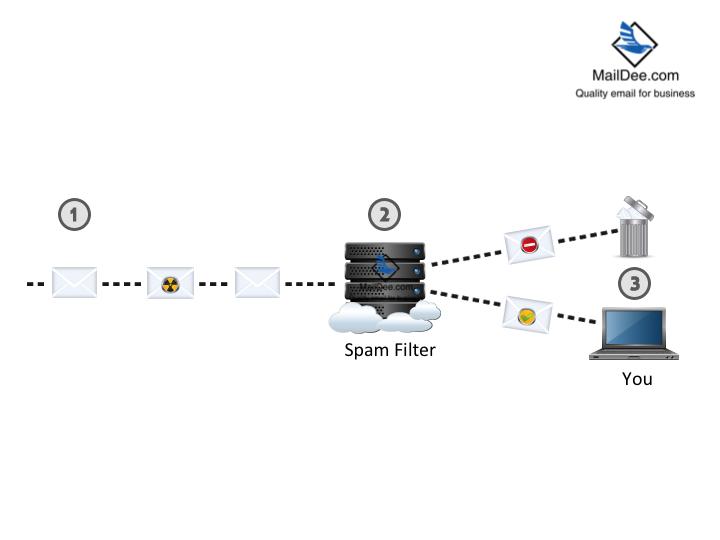 ລະບົບກອງ spam ຂອງ mail server
