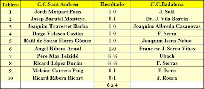 Ronda 8 del campeonato de Catalunya por equipos de 1962
