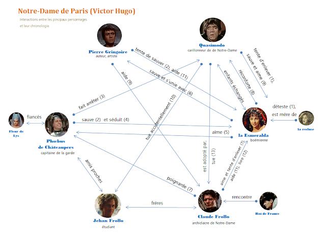 Notre-Dame de Paris - schéma des interactions entre les personnages