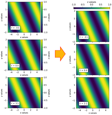Listing up sequential 2D colormap with one common colorbar using python and matplotlib.pyplot