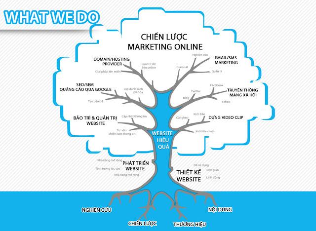 Marketing online cho doanh nghiệp vừa và nhỏ