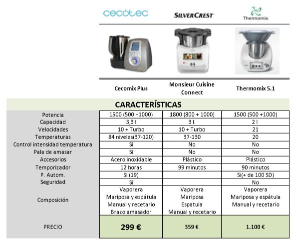 Recetas monsieur cuisine robot de cocina multifunci n cecomix plus a examen - Cecomix opiniones ...